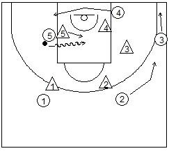 Jugada de ataque en baloncesto en el poste bajo