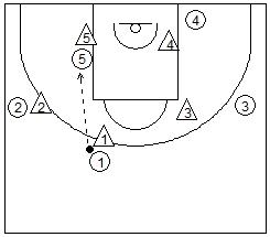 ataque poste bajo baloncesto