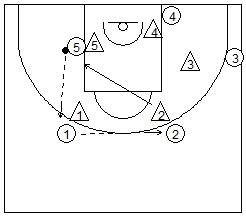 ejemplo jugada ataque baloncesto