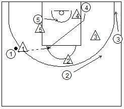 jugada de ataque en el área de baloncesto